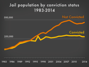 convicted_unconvicted_jail_1983-2014_320w